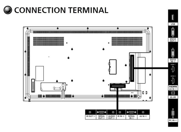 Panasonic TH-55SF2U 55 inch Class Standard Professional Display connection terminals